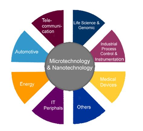 Nanoelectronics Journals - Nanotechnology Applications