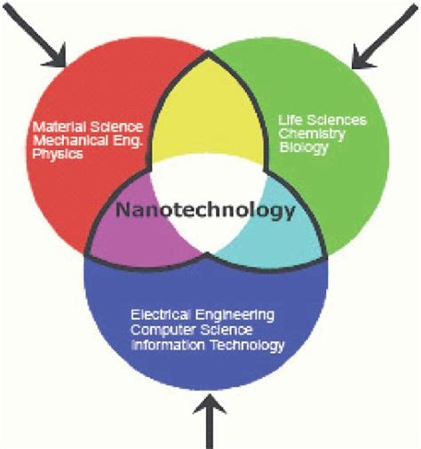 Nanotechnology Applications Best Essay Writing Service